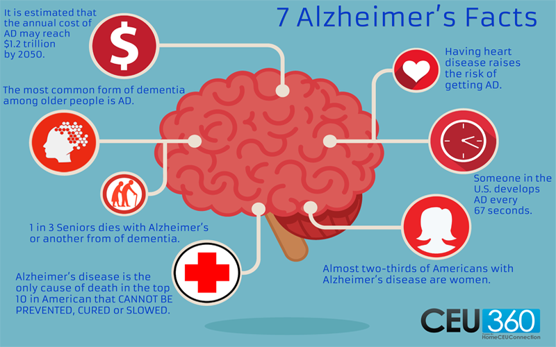 Infographic: 7 Alzheimer's Facts