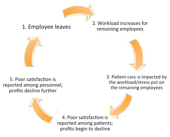 the challenges of employee recruitment and retention of health care professionals This study will look at the challenges of employee recruitment and retention of health care professionals health care professional faces challenges that require to be addressed so as to develop a healthy working environment.